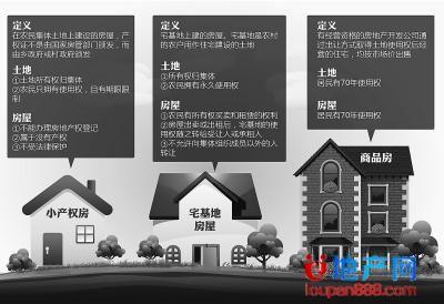 小产权房屋如何出售